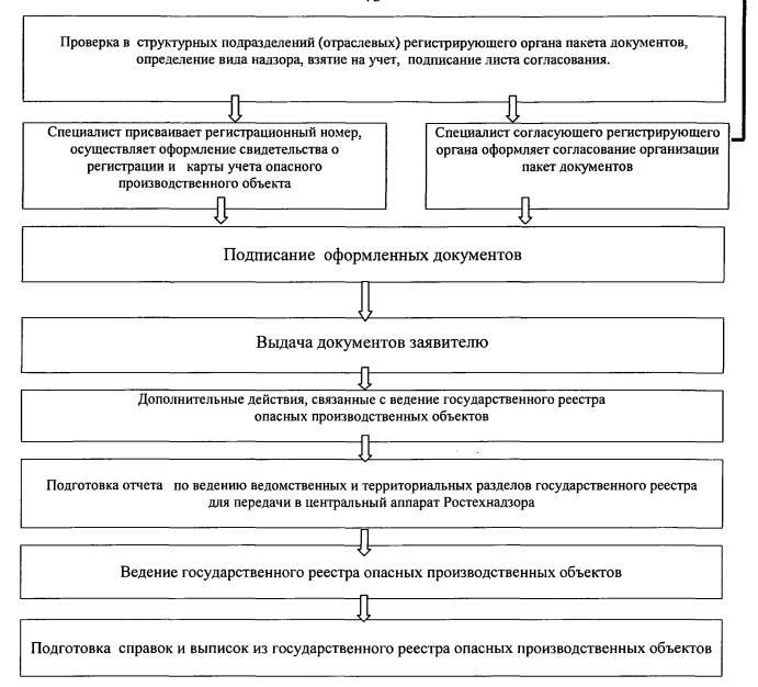 Идентификация и регистрация опасных производственных объектов. Изд. 2….