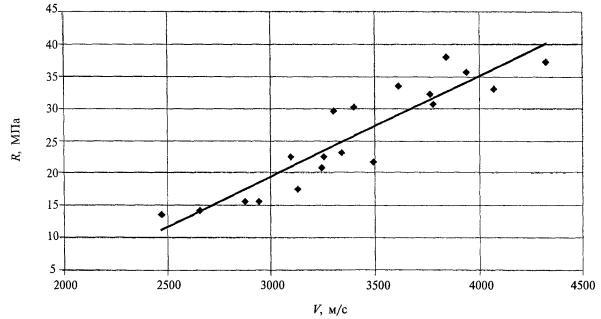 Коэффициент совпадения бетона бетона бадья