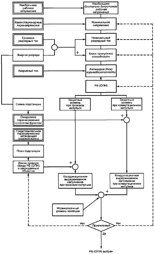 Условные обозначения в электрических схемах: графические и буквенные по 300