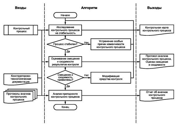 Системы менеджмента качества в автомобилестроении Анализ  Рисунок 11 Схема первоначального оценивания статистических характеристик контрольных процессов