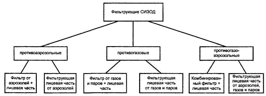 Система стандартов безопасности труда Средства индивидуальной  Рисунок 3 Классификация фильтрующих средств индивидуальной защиты органов дыхания