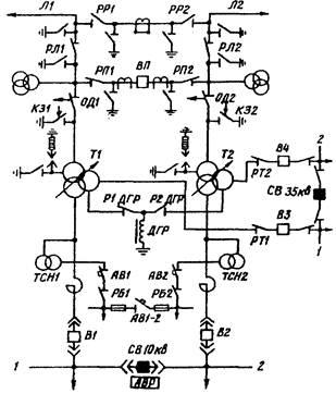 Приказ о порядке оформления заявок на отключение и включение электрооборудования