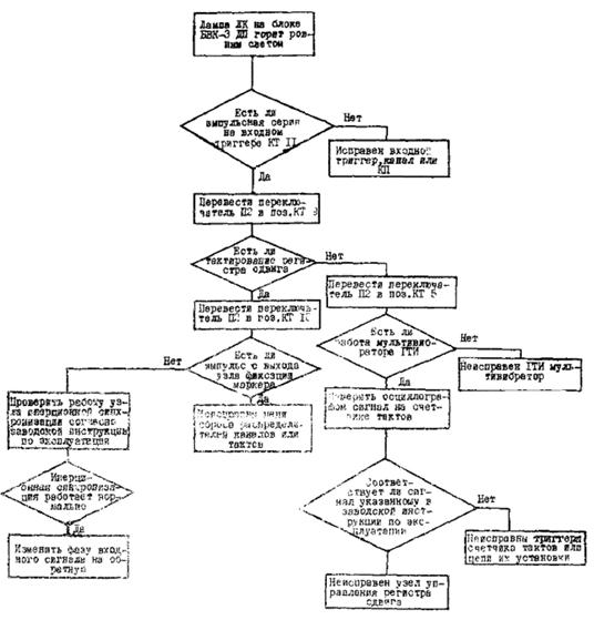 Схема сертификация 5с