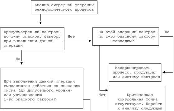 программа производственного контроля основание