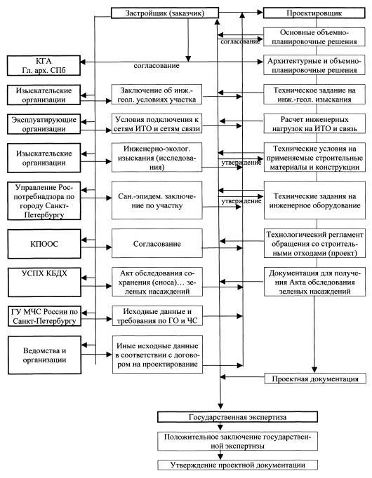 Инструкция о порядке согласования и разработки проектной документации