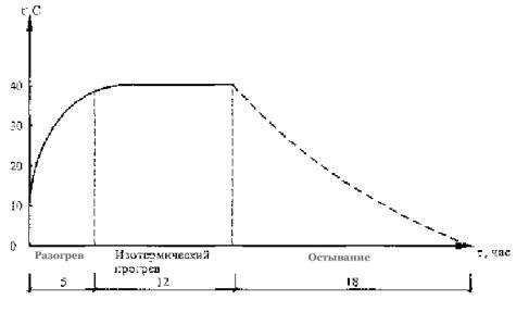 Электропрогрев железобетонных конструкций жби изделия цена москва