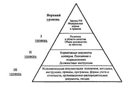 Регламент отдела капитального строительства.
