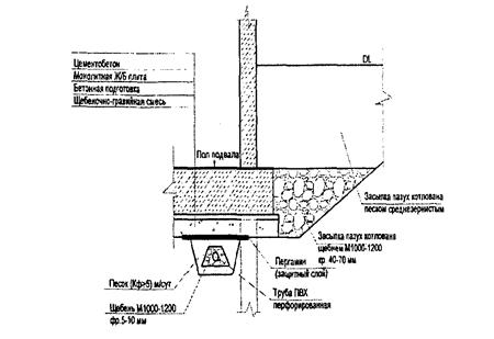 Схема сброса дренажных вод Дренаж участка от грунтовых