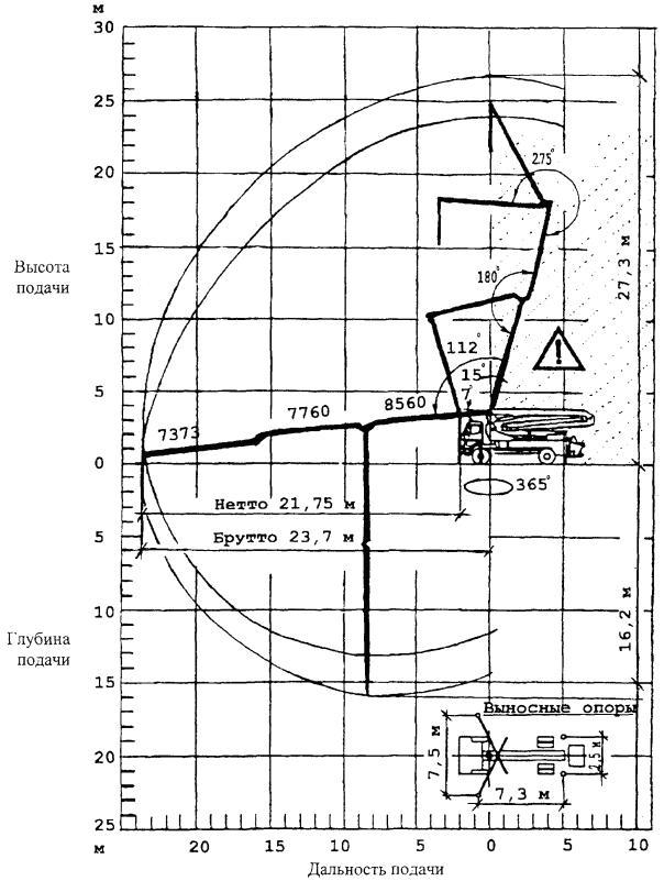 Инструкция по транспортировке бетонной смеси бетон без заполнителя