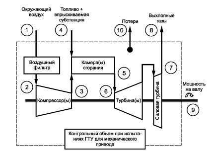 Установки газотурбинные Методы испытаний Приемочные испытания Рисунок 2 Контрольный объем при испытаниях ГТУ для механического привода