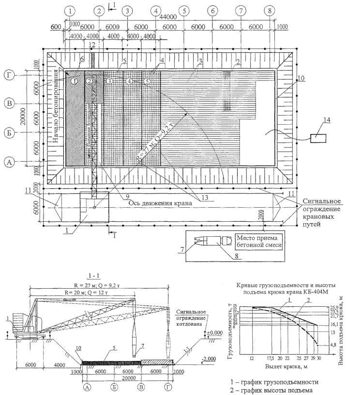 тк по устройству устройство плоских монолитных железобетонных фундаментных плит в гражданских здания