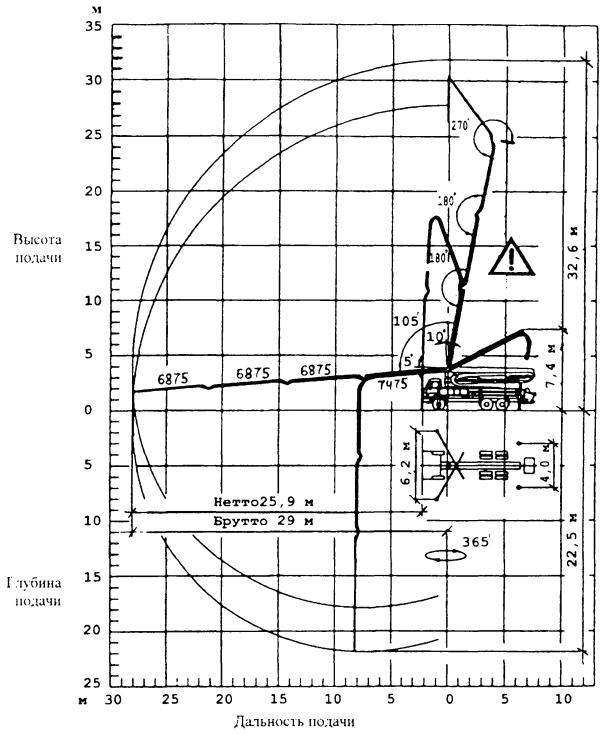 Инструкция по транспортировке бетонной смеси растворы цементные марка 100 сертификат соответствия