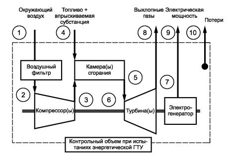Установки газотурбинные Методы испытаний Приемочные испытания Сечения измерения параметров внутри контрольного объема при испытаниях могут быть использованы для расчета баланса энергии как показано в разделе 8