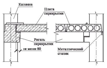 Схема опирание плиты перекрытия заводы жби в ревде