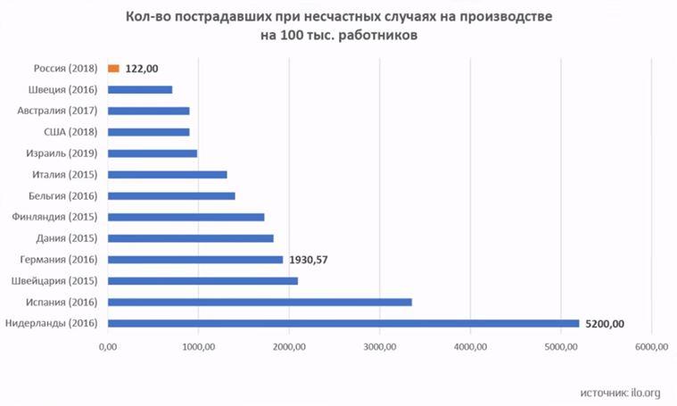 травматизм в россии - 2.JPG