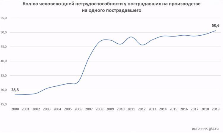 травматизм в россии - 5.JPG