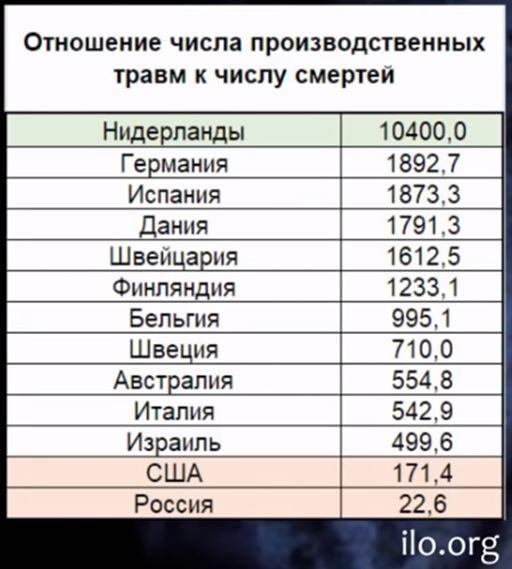травматизм в россии -8.JPG